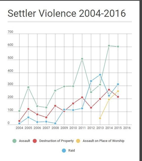 Settler Violence Graph 04-16
